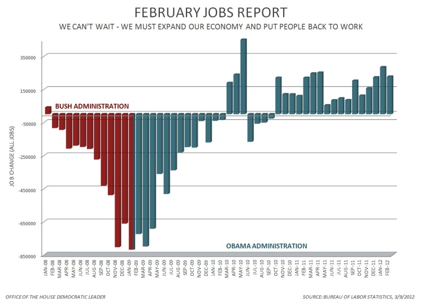 Jobs report as of February 2012, by the U.S. Bureau of Labor Statistics