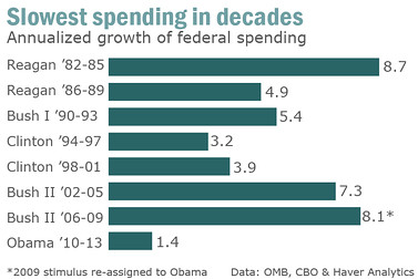 Presidential Spending Reagan-Obama
