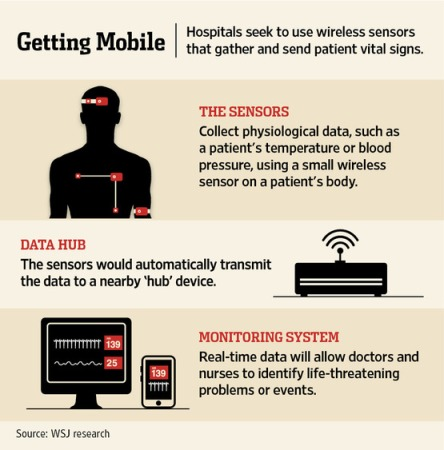 Wireless Hospitals