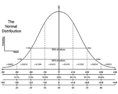 bell curve Normal Distribution