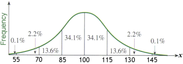 Bell curve P431NC