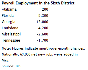 Atlanta Federal Reserve: Southeast employment up in May