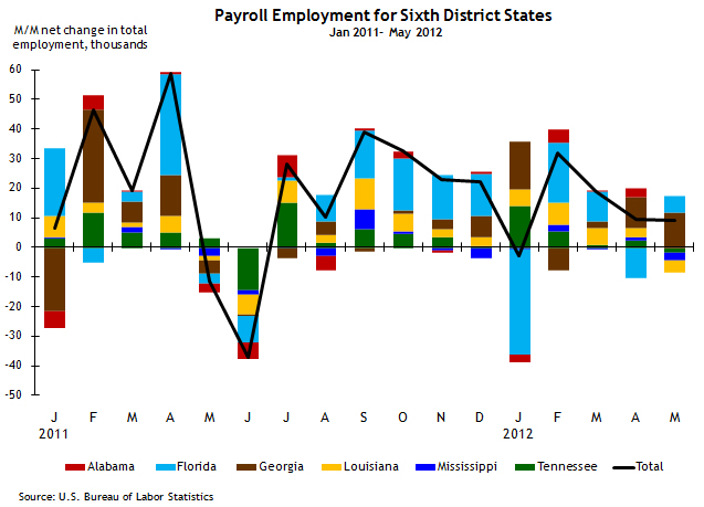 Payroll employment 6th district states 1_11-5_11