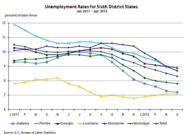 Unemployment 6th District states 1_11-5_11