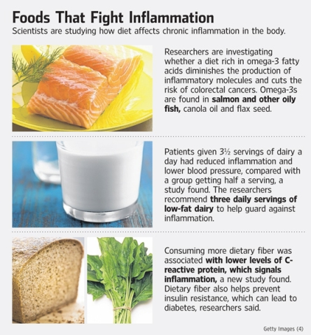 Foods fight inflammation OB-TU050_INFLAM_G_20120716200502
