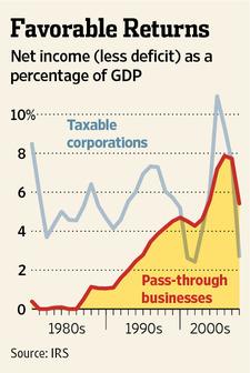 Favorable Returns Corporations