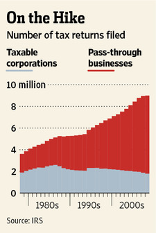 On the Hike Corporate Taxes