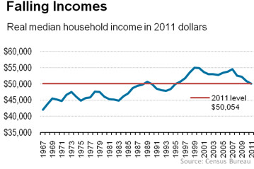 Real income fell