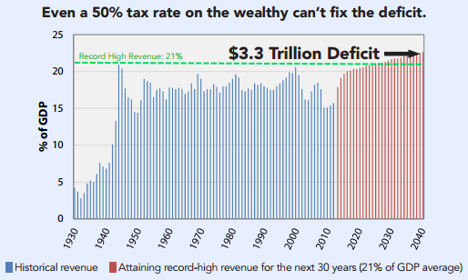 Even 50% taxe rate on wealthy can't fix deficit