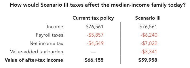 How would Scenario III taxes affect the median-income family today?