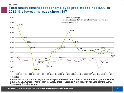 Total health benefit cost to rise lowest in 2012 lowest since 1997