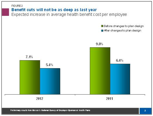Benefit cuts not as deep in 2012