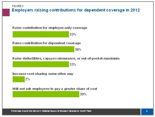 Employers raising contribution deductions for minors 2012