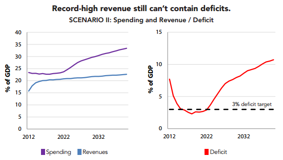 Record high revenue still cant contain deficits Scenario 2
