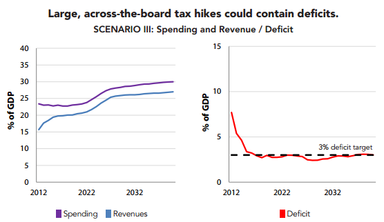 Scenario 3 Large across the board tax hikes