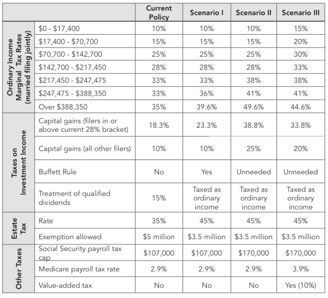 Tax Proposals by Scenario