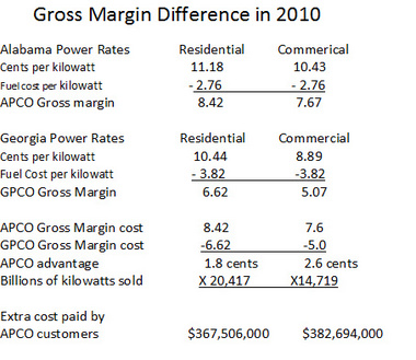 To see the difference the higher gross margin for Alabama Power made, simply compare the rates charged to customers minus fuel costs. For residential service in 2010, Alabama Power'™s gross margin was 1.8 cents per kilowatt hour higher than Georgia Power'™s. For commercial, the difference was 2.6 cents. To see what that amounts to in dollars and cents, multiply the gross margin advantage figures by the amount of power sold to residential and commercial customers. Alabama residents paid an extra $367 million compared to what ratepayers in Georgia would have paid in 2010. Commercial customers paid an extra $382 million.