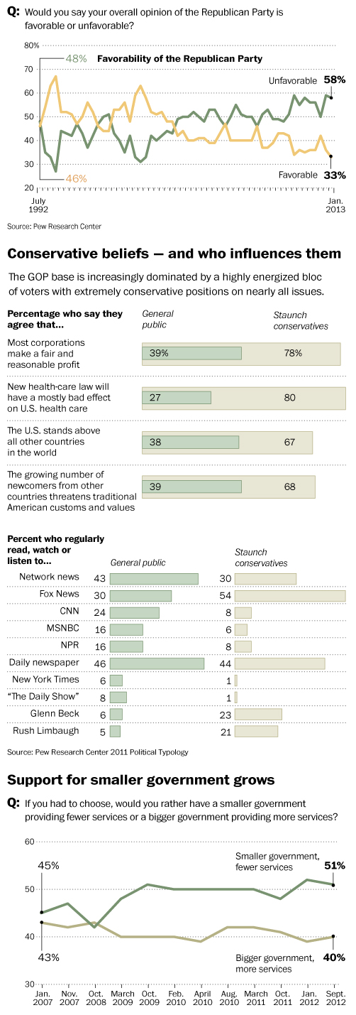 A 20-year low for the GOP / Source: Pew Research Center 2011 Political Typology. The Washington Post. Published on March 21, 2013, 11:00 p.m.