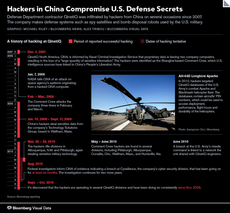 Hackers in China Compromise U.S. Defense Secrets
