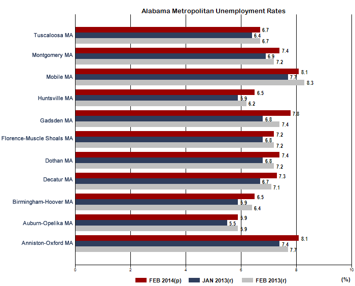 Alabama Unemployment Statistics, February 2014 in 11 of Alabama's Metropolitan areas statewide. Figures provided by the Alabama Department of Labor.