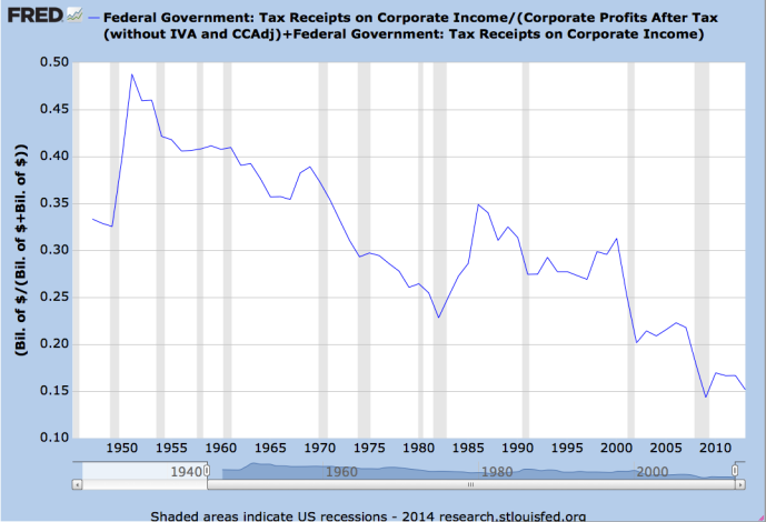 Corporate Income Tax Rates have continually declined