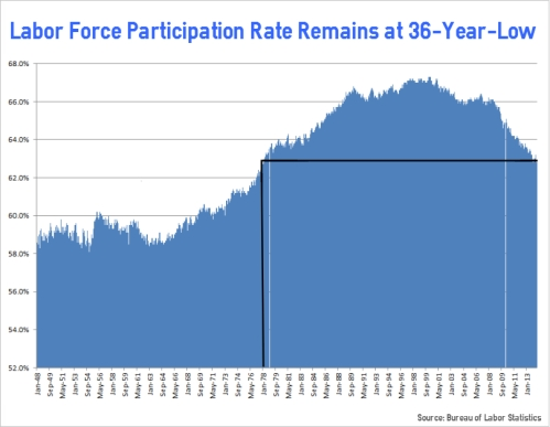 Chart from CNS News (Cybercast News Service) http://www.cnsnews.com/news/article/ali-meyer/372-percentage-not-labor-force-remains-36-year-high