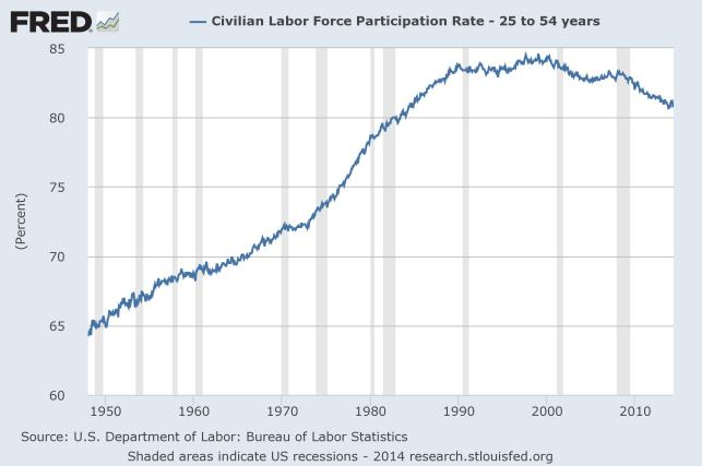 Civilian Labor Force Participation, aged 25-54, from FRED (Federal Reserve Economic Data), 1948-2014, by St. Louis Federal Reserve http://research.stlouisfed.org/fred2/series/LNU01300060 to May 2014; data set  Monthly, Not Seasonally Adjusted, LNU01300060, Updated: 2014-06-06 9:12 AM CDT