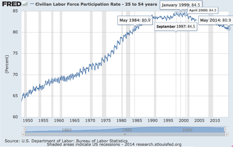 FRED (Federal Reserve Economic Data) Labor Force Participation, ages 25-54, historical to May 2014