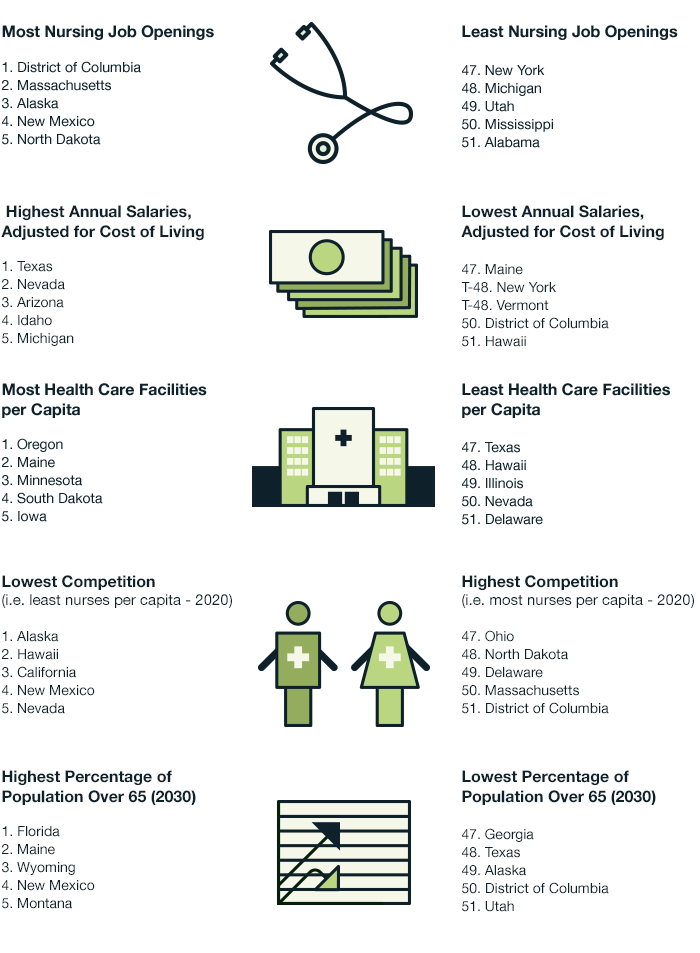 Which states are the Best & Worst for Nursing Practice? Where is YOUR state on the spectrum?