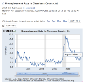 Chambers County UR 90-14 7-1