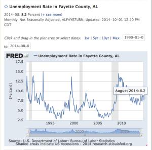 Fayette County UR 90-14 8-2