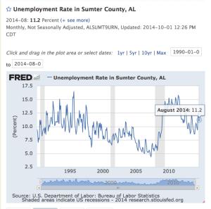 Sumter County UR 90-14 11-2