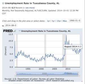 Tuscaloosa County UR 90-14 6.3