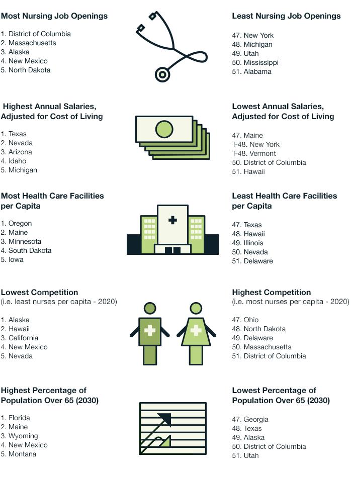 BEST & WORST States to Practice Nursing