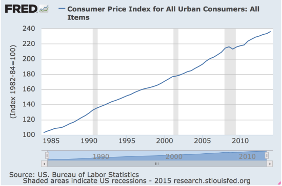 Consumer Price Index for Urban Consumers