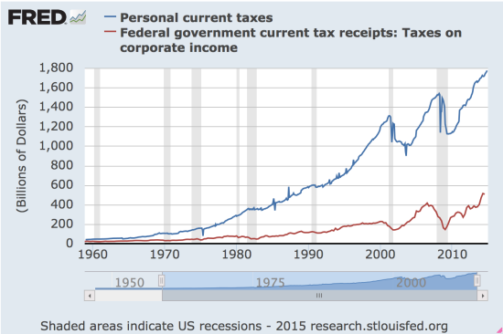 Personal Current Taxes, Tax Receipts on Corporate Income
