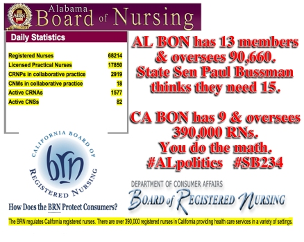 Alabama State Senator Paul Bussman, DMD, is sponsoring SB234 in the 2015 Legislative Session, which would increase members of the Alabama Board of Nursing from 13, to 15.