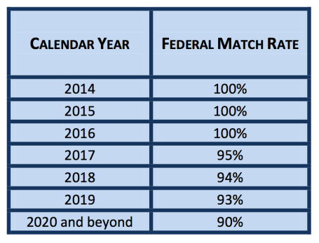 ACA Federal Matching for Medicaid Expansion