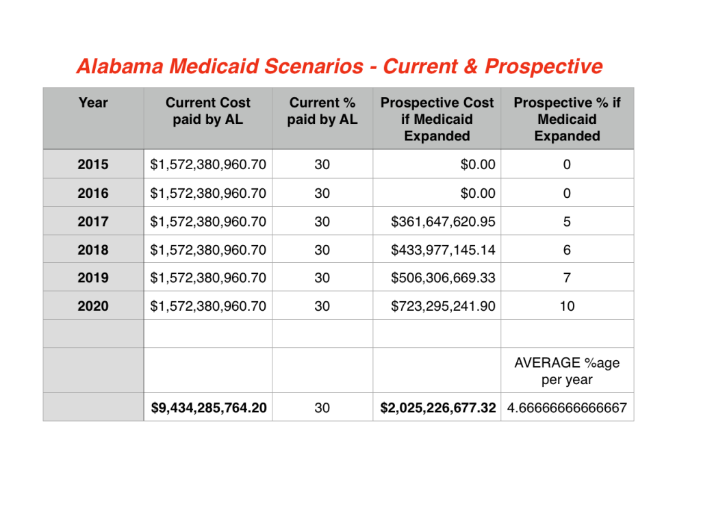 Spread Sheet of Current & Prospective Medicaid Costs in Alabama using TWO scenarios:1.) Current system in which the state pays a 30% sharing, and;2.) Prospective system in which Medicaid is EXPANDED.