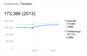 Chattanooga, TN population growth
