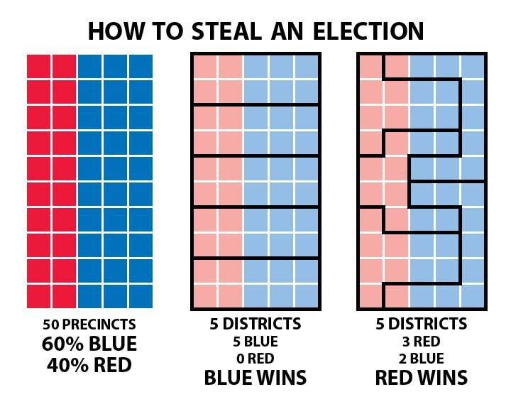 Gerrymandering Explained, by Steven Nass - original post here: https://www.facebook.com/photo.php?fbid=10203407721984998