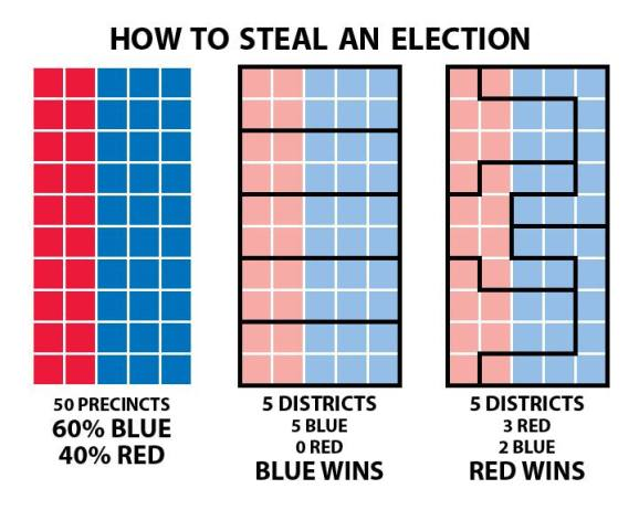 Gerrymandering Explained, by Steven Nass - original post here: https://www.facebook.com/photo.php?fbid=10203407721984998